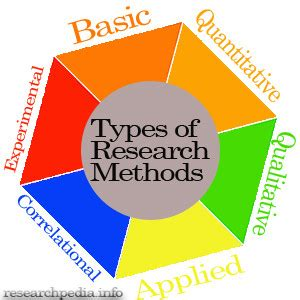Applied Research - Research-Methodology